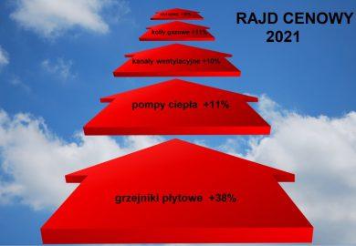Rajd cenowy w 2021
